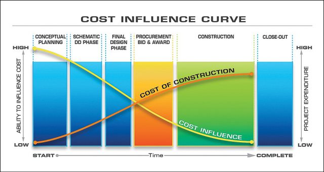 BETTER PROJECTS SERIES – Cost Influence and Early Action